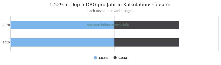 1-529.5 Verteilung und Anzahl der zuordnungsrelevanten Fallpauschalen (DRG) zur Prozedur (OPS Codes) pro Jahr, in Fällen der Kalkulationskrankenhäuser.