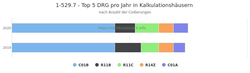 1-529.7 Verteilung und Anzahl der zuordnungsrelevanten Fallpauschalen (DRG) zur Prozedur (OPS Codes) pro Jahr, in Fällen der Kalkulationskrankenhäuser.