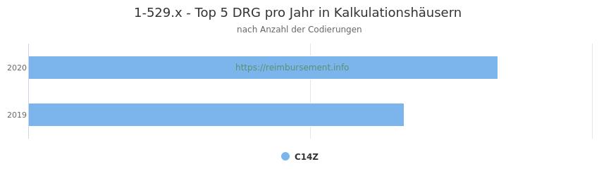 1-529.x Verteilung und Anzahl der zuordnungsrelevanten Fallpauschalen (DRG) zur Prozedur (OPS Codes) pro Jahr, in Fällen der Kalkulationskrankenhäuser.