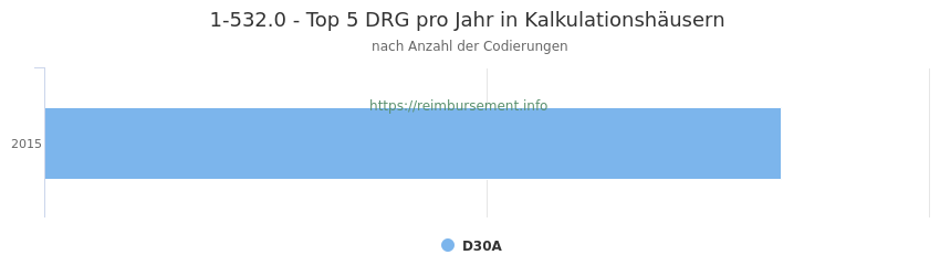 1-532.0 Verteilung und Anzahl der zuordnungsrelevanten Fallpauschalen (DRG) zur Prozedur (OPS Codes) pro Jahr, in Fällen der Kalkulationskrankenhäuser.