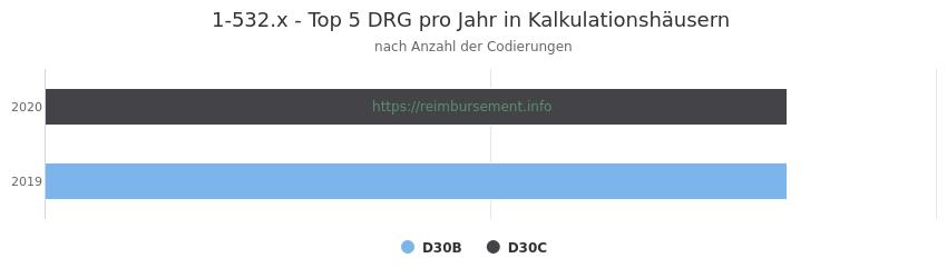 1-532.x Verteilung und Anzahl der zuordnungsrelevanten Fallpauschalen (DRG) zur Prozedur (OPS Codes) pro Jahr, in Fällen der Kalkulationskrankenhäuser.