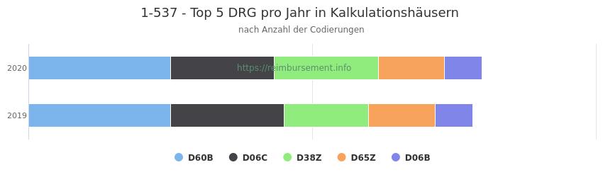 1-537 Verteilung und Anzahl der zuordnungsrelevanten Fallpauschalen (DRG) zur Prozedur (OPS Codes) pro Jahr, in Fällen der Kalkulationskrankenhäuser.
