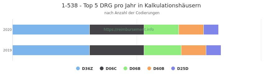 1-538 Verteilung und Anzahl der zuordnungsrelevanten Fallpauschalen (DRG) zur Prozedur (OPS Codes) pro Jahr, in Fällen der Kalkulationskrankenhäuser.