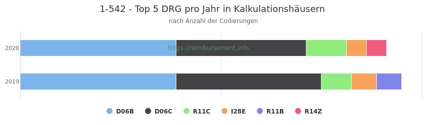 1-542 Verteilung und Anzahl der zuordnungsrelevanten Fallpauschalen (DRG) zur Prozedur (OPS Codes) pro Jahr, in Fällen der Kalkulationskrankenhäuser.