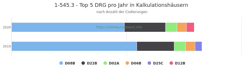 1-545.3 Verteilung und Anzahl der zuordnungsrelevanten Fallpauschalen (DRG) zur Prozedur (OPS Codes) pro Jahr, in Fällen der Kalkulationskrankenhäuser.