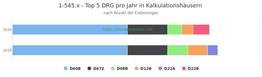 1-545.x Verteilung und Anzahl der zuordnungsrelevanten Fallpauschalen (DRG) zur Prozedur (OPS Codes) pro Jahr, in Fällen der Kalkulationskrankenhäuser.