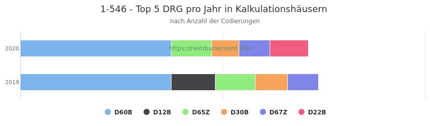 1-546 Verteilung und Anzahl der zuordnungsrelevanten Fallpauschalen (DRG) zur Prozedur (OPS Codes) pro Jahr, in Fällen der Kalkulationskrankenhäuser.