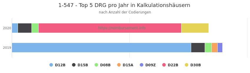 1-547 Verteilung und Anzahl der zuordnungsrelevanten Fallpauschalen (DRG) zur Prozedur (OPS Codes) pro Jahr, in Fällen der Kalkulationskrankenhäuser.