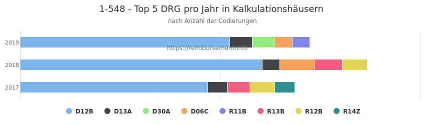1-548 Verteilung und Anzahl der zuordnungsrelevanten Fallpauschalen (DRG) zur Prozedur (OPS Codes) pro Jahr, in Fällen der Kalkulationskrankenhäuser.