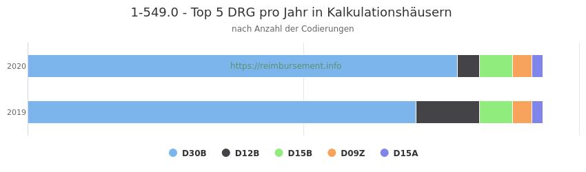 1-549.0 Verteilung und Anzahl der zuordnungsrelevanten Fallpauschalen (DRG) zur Prozedur (OPS Codes) pro Jahr, in Fällen der Kalkulationskrankenhäuser.