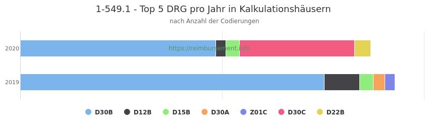1-549.1 Verteilung und Anzahl der zuordnungsrelevanten Fallpauschalen (DRG) zur Prozedur (OPS Codes) pro Jahr, in Fällen der Kalkulationskrankenhäuser.