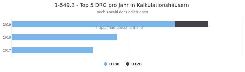 1-549.2 Verteilung und Anzahl der zuordnungsrelevanten Fallpauschalen (DRG) zur Prozedur (OPS Codes) pro Jahr, in Fällen der Kalkulationskrankenhäuser.