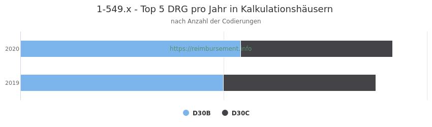 1-549.x Verteilung und Anzahl der zuordnungsrelevanten Fallpauschalen (DRG) zur Prozedur (OPS Codes) pro Jahr, in Fällen der Kalkulationskrankenhäuser.