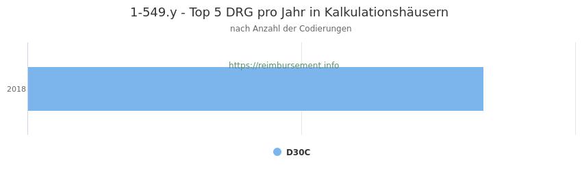 1-549.y Verteilung und Anzahl der zuordnungsrelevanten Fallpauschalen (DRG) zur Prozedur (OPS Codes) pro Jahr, in Fällen der Kalkulationskrankenhäuser.