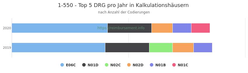 1-550 Verteilung und Anzahl der zuordnungsrelevanten Fallpauschalen (DRG) zur Prozedur (OPS Codes) pro Jahr, in Fällen der Kalkulationskrankenhäuser.
