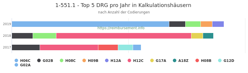 1-551.1 Verteilung und Anzahl der zuordnungsrelevanten Fallpauschalen (DRG) zur Prozedur (OPS Codes) pro Jahr, in Fällen der Kalkulationskrankenhäuser.