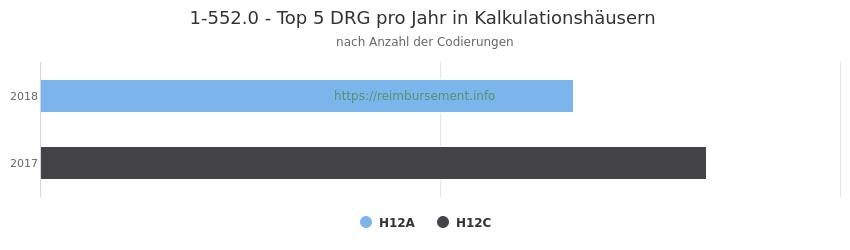 1-552.0 Verteilung und Anzahl der zuordnungsrelevanten Fallpauschalen (DRG) zur Prozedur (OPS Codes) pro Jahr, in Fällen der Kalkulationskrankenhäuser.