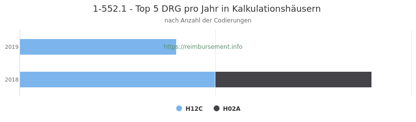 1-552.1 Verteilung und Anzahl der zuordnungsrelevanten Fallpauschalen (DRG) zur Prozedur (OPS Codes) pro Jahr, in Fällen der Kalkulationskrankenhäuser.