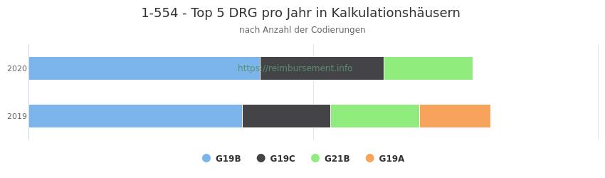 1-554 Verteilung und Anzahl der zuordnungsrelevanten Fallpauschalen (DRG) zur Prozedur (OPS Codes) pro Jahr, in Fällen der Kalkulationskrankenhäuser.