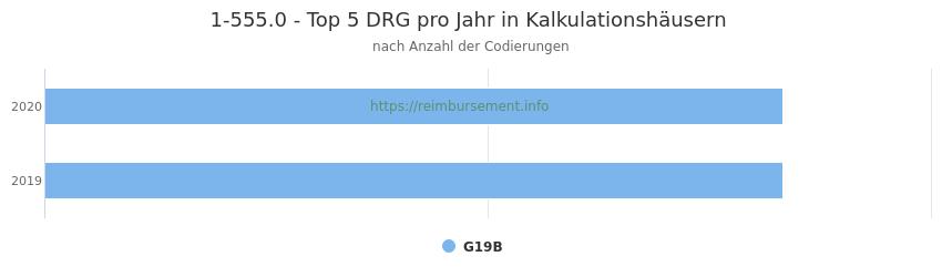 1-555.0 Verteilung und Anzahl der zuordnungsrelevanten Fallpauschalen (DRG) zur Prozedur (OPS Codes) pro Jahr, in Fällen der Kalkulationskrankenhäuser.