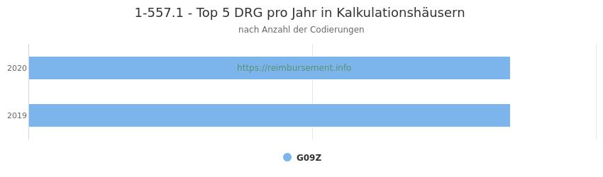 1-557.1 Verteilung und Anzahl der zuordnungsrelevanten Fallpauschalen (DRG) zur Prozedur (OPS Codes) pro Jahr, in Fällen der Kalkulationskrankenhäuser.
