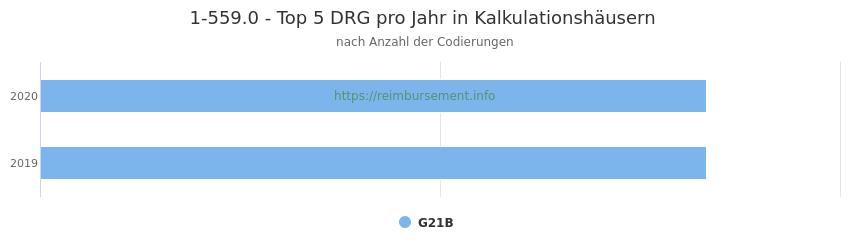 1-559.0 Verteilung und Anzahl der zuordnungsrelevanten Fallpauschalen (DRG) zur Prozedur (OPS Codes) pro Jahr, in Fällen der Kalkulationskrankenhäuser.