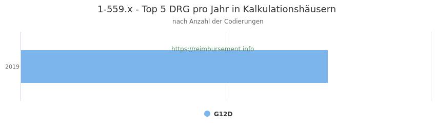 1-559.x Verteilung und Anzahl der zuordnungsrelevanten Fallpauschalen (DRG) zur Prozedur (OPS Codes) pro Jahr, in Fällen der Kalkulationskrankenhäuser.