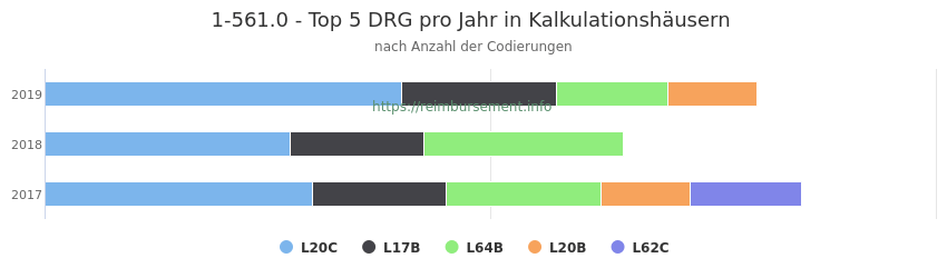 1-561.0 Verteilung und Anzahl der zuordnungsrelevanten Fallpauschalen (DRG) zur Prozedur (OPS Codes) pro Jahr, in Fällen der Kalkulationskrankenhäuser.