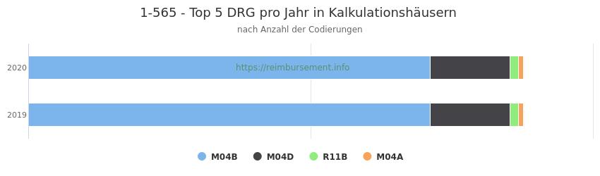 1-565 Verteilung und Anzahl der zuordnungsrelevanten Fallpauschalen (DRG) zur Prozedur (OPS Codes) pro Jahr, in Fällen der Kalkulationskrankenhäuser.