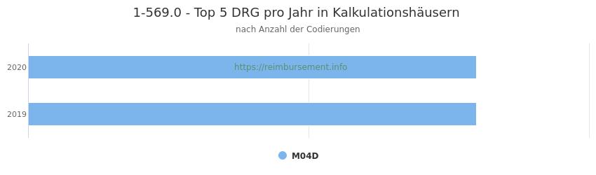 1-569.0 Verteilung und Anzahl der zuordnungsrelevanten Fallpauschalen (DRG) zur Prozedur (OPS Codes) pro Jahr, in Fällen der Kalkulationskrankenhäuser.