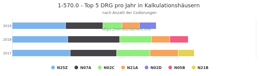 1-570.0 Verteilung und Anzahl der zuordnungsrelevanten Fallpauschalen (DRG) zur Prozedur (OPS Codes) pro Jahr, in Fällen der Kalkulationskrankenhäuser.