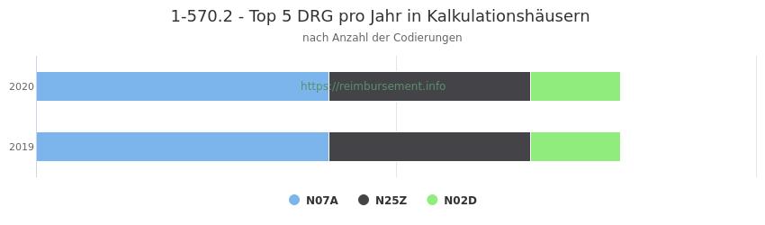 1-570.2 Verteilung und Anzahl der zuordnungsrelevanten Fallpauschalen (DRG) zur Prozedur (OPS Codes) pro Jahr, in Fällen der Kalkulationskrankenhäuser.