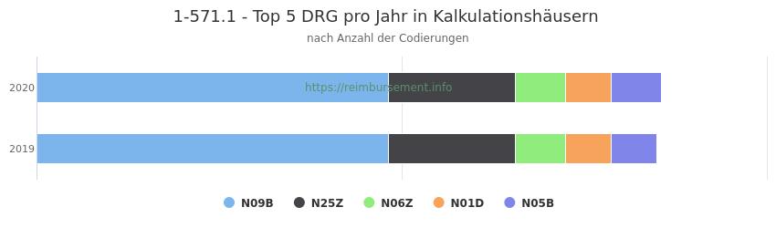 1-571.1 Verteilung und Anzahl der zuordnungsrelevanten Fallpauschalen (DRG) zur Prozedur (OPS Codes) pro Jahr, in Fällen der Kalkulationskrankenhäuser.