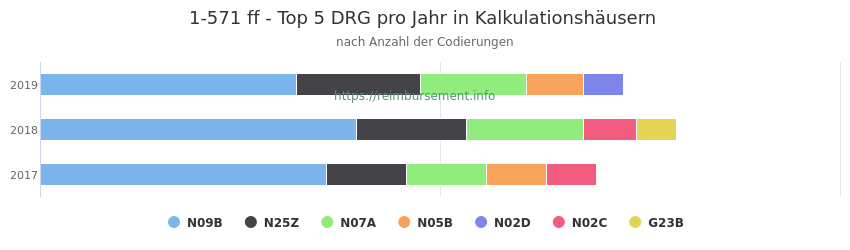 1-571 Verteilung und Anzahl der zuordnungsrelevanten Fallpauschalen (DRG) zur Prozedur (OPS Codes) pro Jahr, in Fällen der Kalkulationskrankenhäuser.