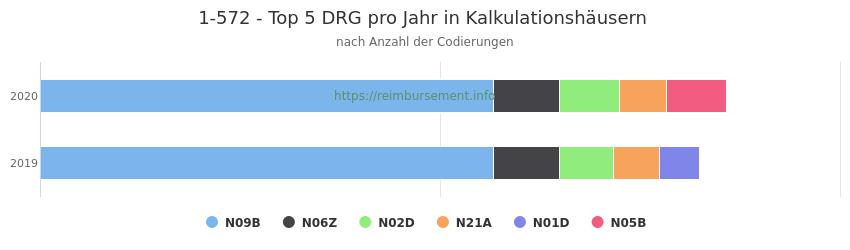 1-572 Verteilung und Anzahl der zuordnungsrelevanten Fallpauschalen (DRG) zur Prozedur (OPS Codes) pro Jahr, in Fällen der Kalkulationskrankenhäuser.