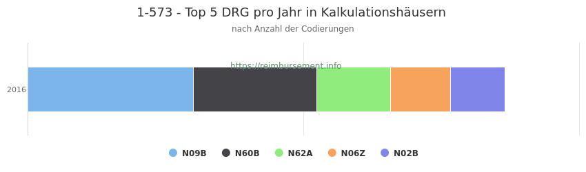 1-573 Verteilung und Anzahl der zuordnungsrelevanten Fallpauschalen (DRG) zur Prozedur (OPS Codes) pro Jahr, in Fällen der Kalkulationskrankenhäuser.