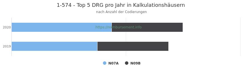 1-574 Verteilung und Anzahl der zuordnungsrelevanten Fallpauschalen (DRG) zur Prozedur (OPS Codes) pro Jahr, in Fällen der Kalkulationskrankenhäuser.
