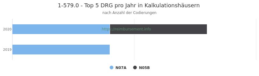 1-579.0 Verteilung und Anzahl der zuordnungsrelevanten Fallpauschalen (DRG) zur Prozedur (OPS Codes) pro Jahr, in Fällen der Kalkulationskrankenhäuser.