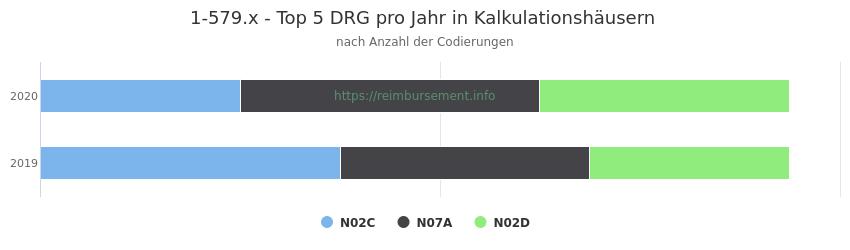 1-579.x Verteilung und Anzahl der zuordnungsrelevanten Fallpauschalen (DRG) zur Prozedur (OPS Codes) pro Jahr, in Fällen der Kalkulationskrankenhäuser.