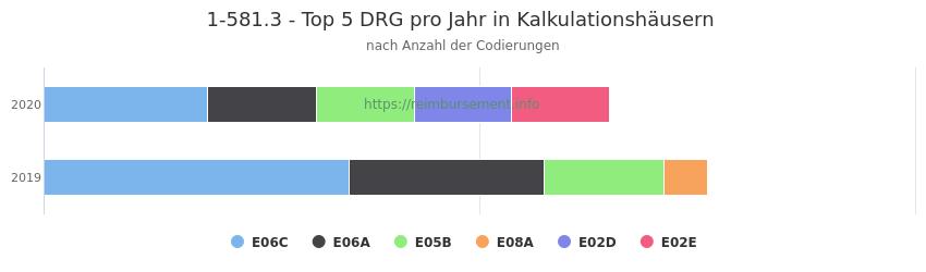 1-581.3 Verteilung und Anzahl der zuordnungsrelevanten Fallpauschalen (DRG) zur Prozedur (OPS Codes) pro Jahr, in Fällen der Kalkulationskrankenhäuser.