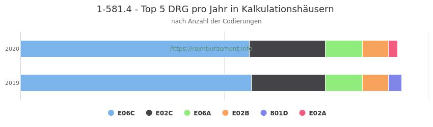1-581.4 Verteilung und Anzahl der zuordnungsrelevanten Fallpauschalen (DRG) zur Prozedur (OPS Codes) pro Jahr, in Fällen der Kalkulationskrankenhäuser.