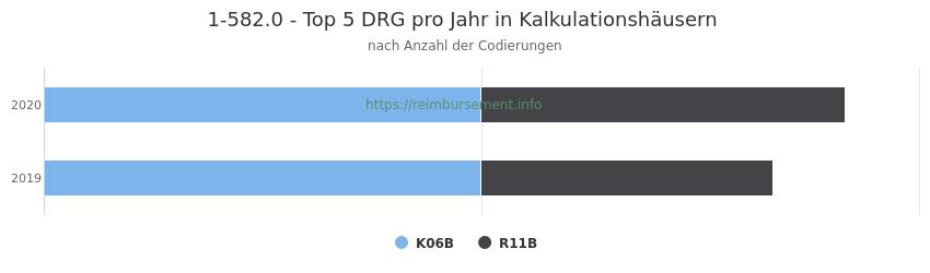 1-582.0 Verteilung und Anzahl der zuordnungsrelevanten Fallpauschalen (DRG) zur Prozedur (OPS Codes) pro Jahr, in Fällen der Kalkulationskrankenhäuser.