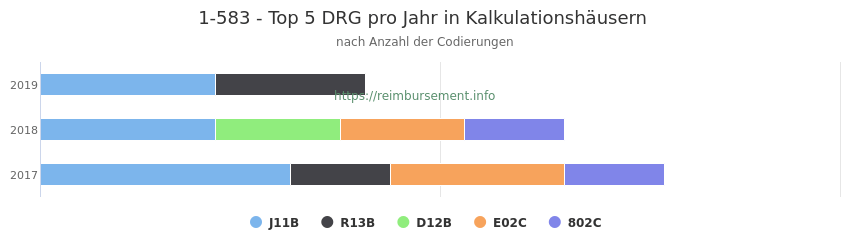 1-583 Verteilung und Anzahl der zuordnungsrelevanten Fallpauschalen (DRG) zur Prozedur (OPS Codes) pro Jahr, in Fällen der Kalkulationskrankenhäuser.
