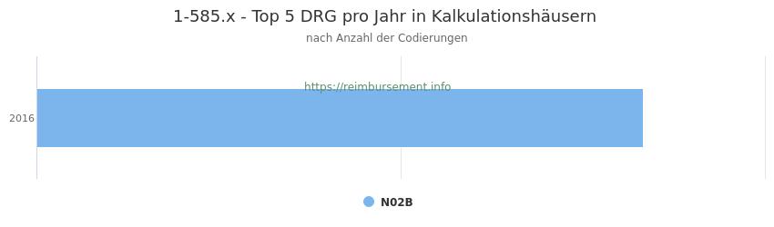 1-585.x Verteilung und Anzahl der zuordnungsrelevanten Fallpauschalen (DRG) zur Prozedur (OPS Codes) pro Jahr, in Fällen der Kalkulationskrankenhäuser.