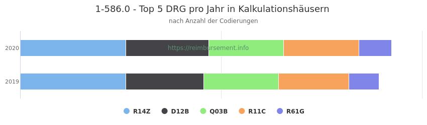 1-586.0 Verteilung und Anzahl der zuordnungsrelevanten Fallpauschalen (DRG) zur Prozedur (OPS Codes) pro Jahr, in Fällen der Kalkulationskrankenhäuser.