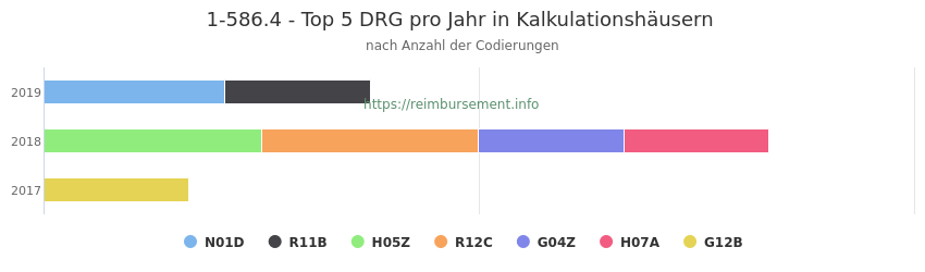 1-586.4 Verteilung und Anzahl der zuordnungsrelevanten Fallpauschalen (DRG) zur Prozedur (OPS Codes) pro Jahr, in Fällen der Kalkulationskrankenhäuser.