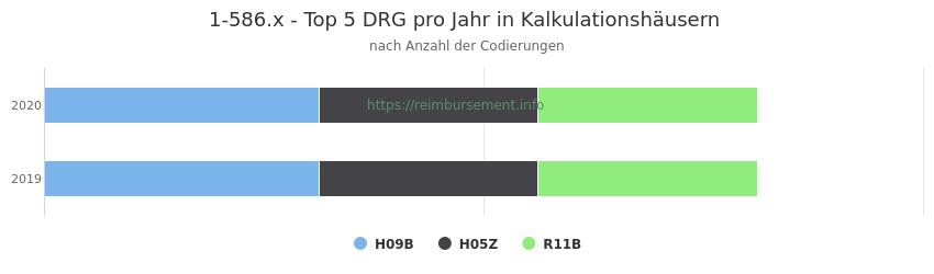 1-586.x Verteilung und Anzahl der zuordnungsrelevanten Fallpauschalen (DRG) zur Prozedur (OPS Codes) pro Jahr, in Fällen der Kalkulationskrankenhäuser.