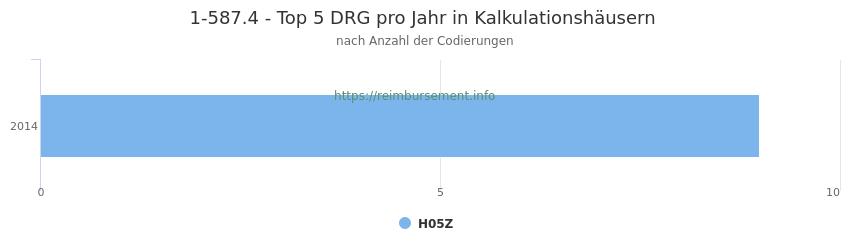 1-587.4 Verteilung und Anzahl der zuordnungsrelevanten Fallpauschalen (DRG) zur Prozedur (OPS Codes) pro Jahr, in Fällen der Kalkulationskrankenhäuser.