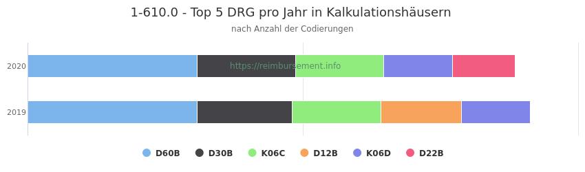 1-610.0 Verteilung und Anzahl der zuordnungsrelevanten Fallpauschalen (DRG) zur Prozedur (OPS Codes) pro Jahr, in Fällen der Kalkulationskrankenhäuser.