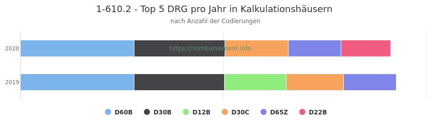 1-610.2 Verteilung und Anzahl der zuordnungsrelevanten Fallpauschalen (DRG) zur Prozedur (OPS Codes) pro Jahr, in Fällen der Kalkulationskrankenhäuser.